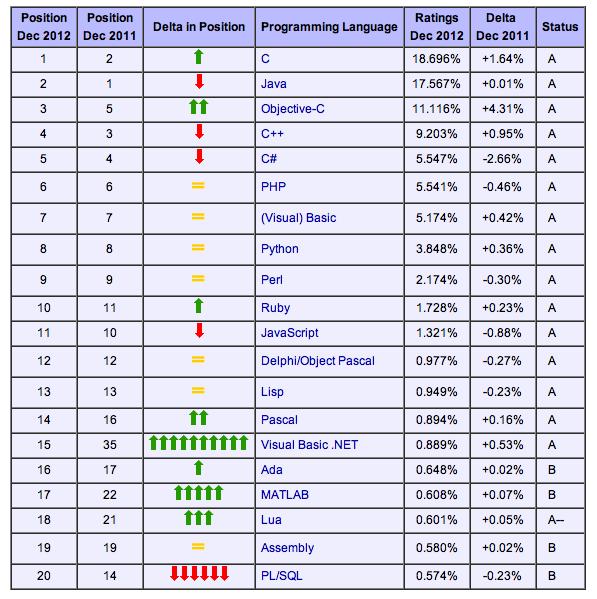 lenguajes-programacion-pupulares-diciembre-2012